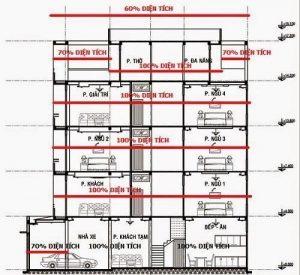 cách tính giá thi công nhà phố 4