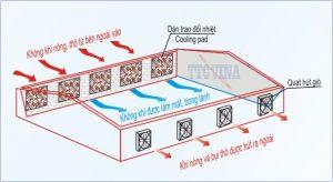 Hệ thống thông gió của nóc không sử dụng kênh dẫn gió
