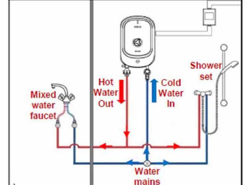 hệ thống điện nước bình nóng lạnh