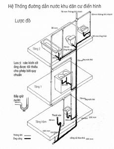 hệ thống ống nước nhà vệ sinh nhà phố